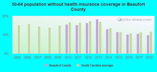50-64 population without health insurance coverage in Beaufort County