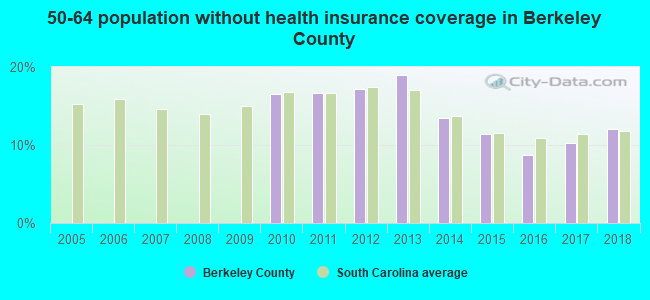 50-64 population without health insurance coverage in Berkeley County
