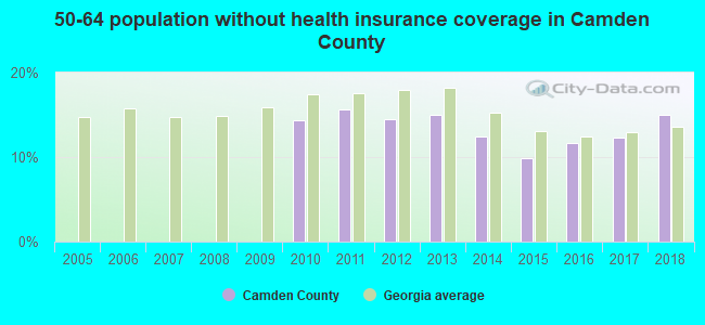 50-64 population without health insurance coverage in Camden County