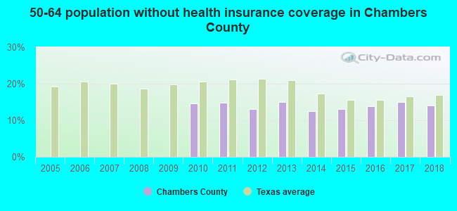 50-64 population without health insurance coverage in Chambers County