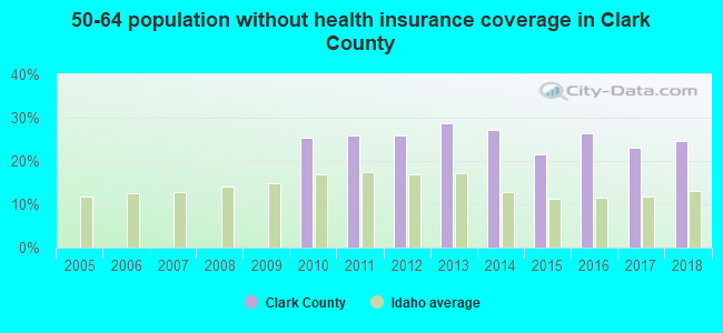 50-64 population without health insurance coverage in Clark County