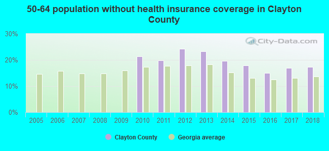 50-64 population without health insurance coverage in Clayton County