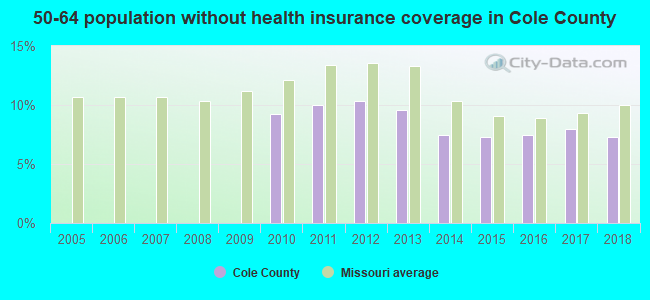 50-64 population without health insurance coverage in Cole County