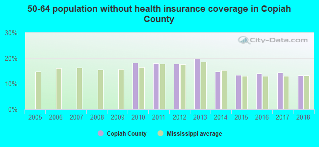 50-64 population without health insurance coverage in Copiah County