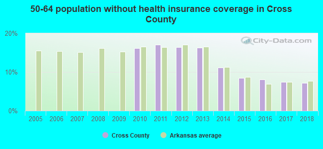 50-64 population without health insurance coverage in Cross County