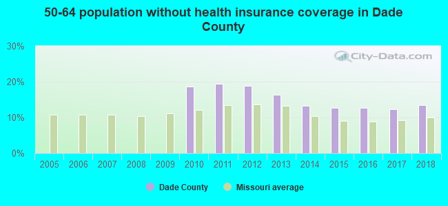 50-64 population without health insurance coverage in Dade County