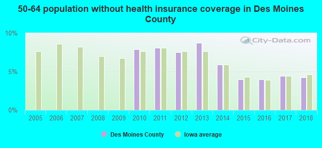 50-64 population without health insurance coverage in Des Moines County
