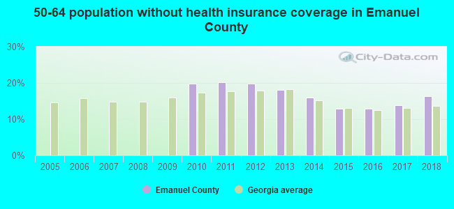 50-64 population without health insurance coverage in Emanuel County