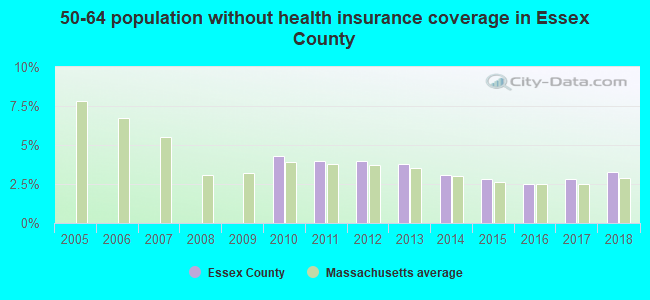 50-64 population without health insurance coverage in Essex County