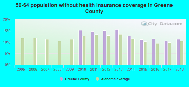 50-64 population without health insurance coverage in Greene County