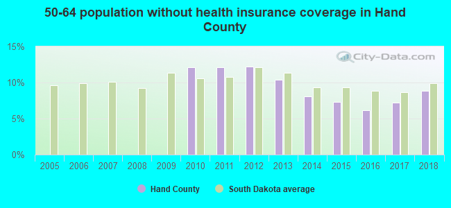 50-64 population without health insurance coverage in Hand County