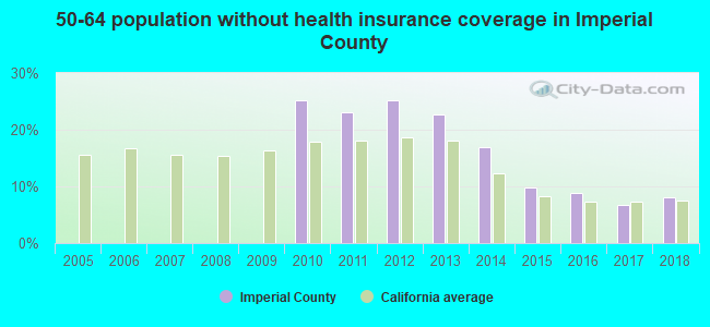 50-64 population without health insurance coverage in Imperial County