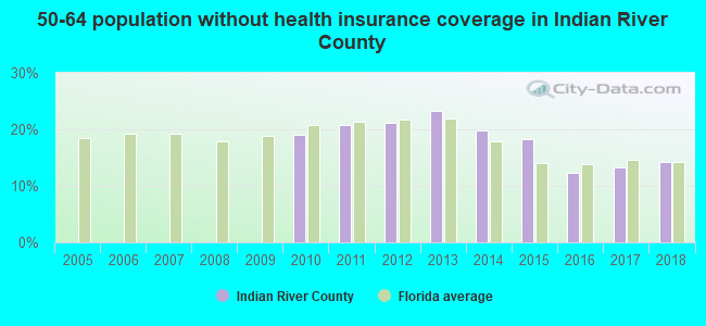50-64 population without health insurance coverage in Indian River County