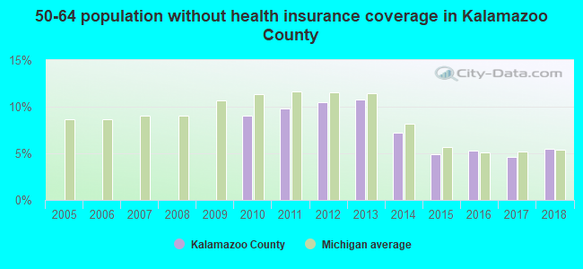 50-64 population without health insurance coverage in Kalamazoo County