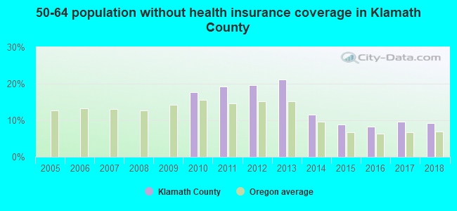 50-64 population without health insurance coverage in Klamath County