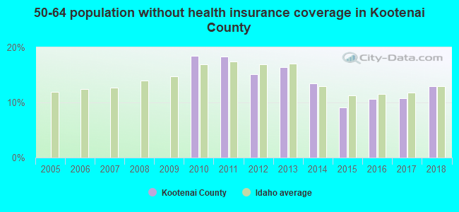 50-64 population without health insurance coverage in Kootenai County