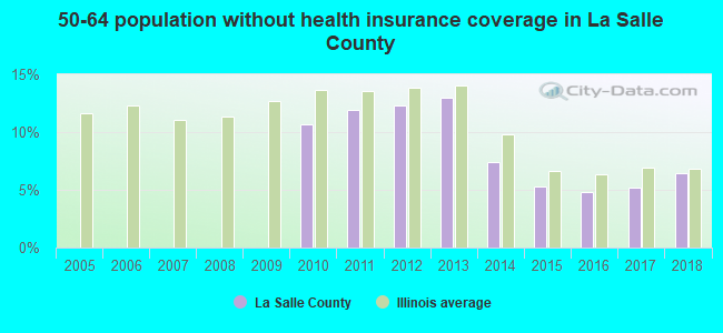 50-64 population without health insurance coverage in La Salle County