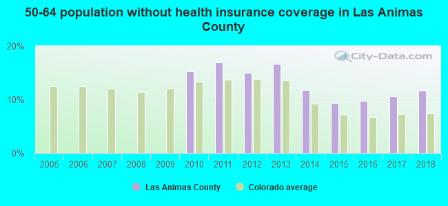 50-64 population without health insurance coverage in Las Animas County