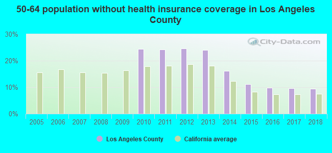 50-64 population without health insurance coverage in Los Angeles County