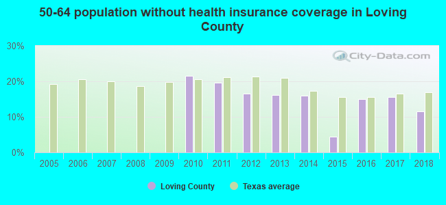 50-64 population without health insurance coverage in Loving County