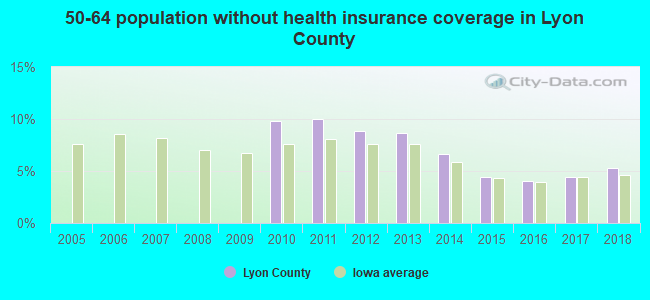 50-64 population without health insurance coverage in Lyon County