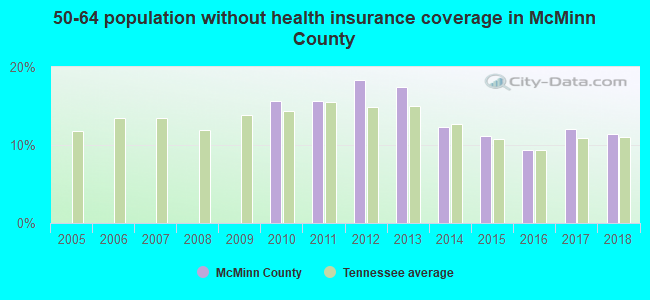 50-64 population without health insurance coverage in McMinn County