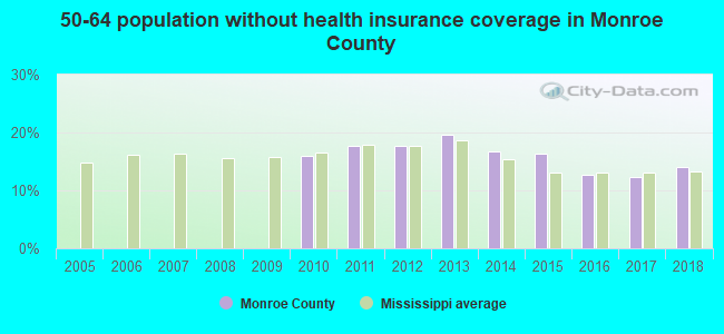 50-64 population without health insurance coverage in Monroe County