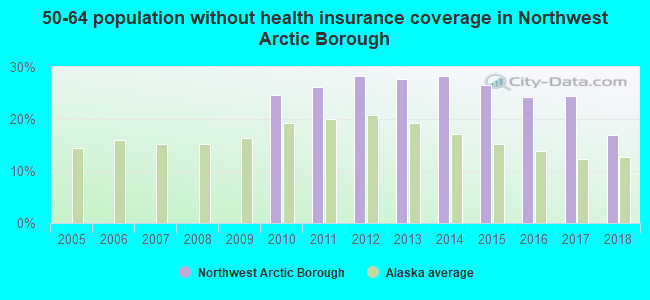 50-64 population without health insurance coverage in Northwest Arctic Borough