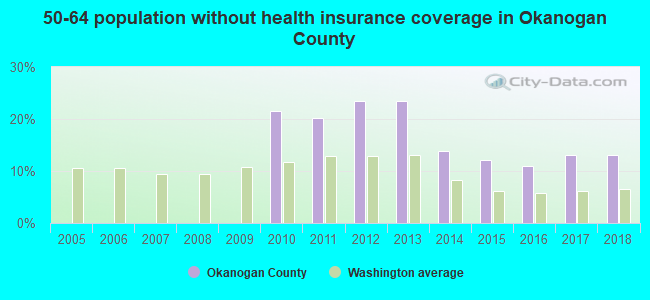 50-64 population without health insurance coverage in Okanogan County