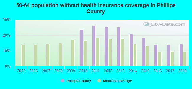 50-64 population without health insurance coverage in Phillips County