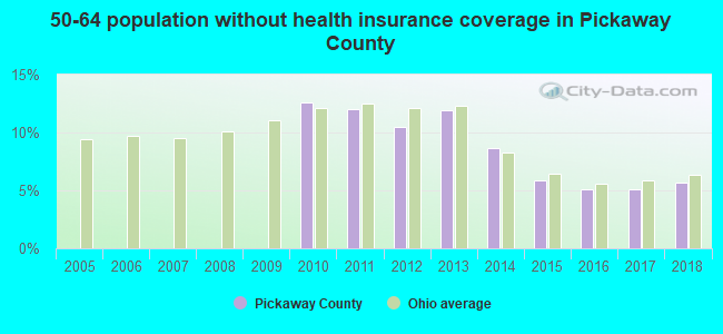 50-64 population without health insurance coverage in Pickaway County