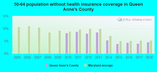 50-64 population without health insurance coverage in Queen Anne's County