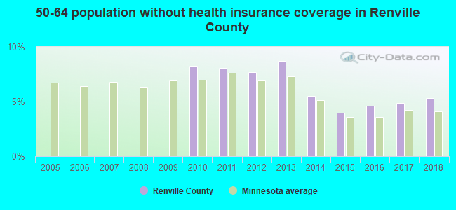 50-64 population without health insurance coverage in Renville County