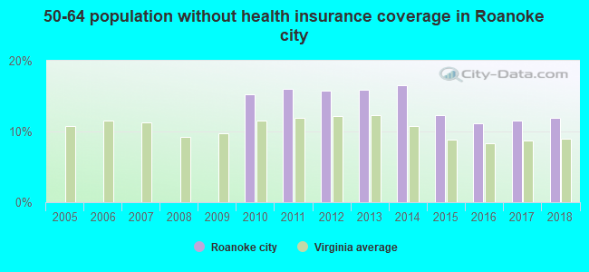 50-64 population without health insurance coverage in Roanoke city