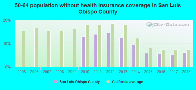 50-64 population without health insurance coverage in San Luis Obispo County