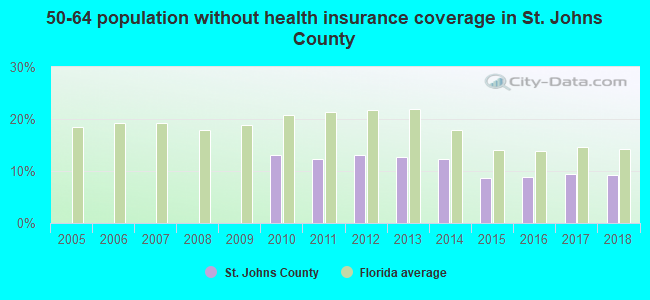 50-64 population without health insurance coverage in St. Johns County