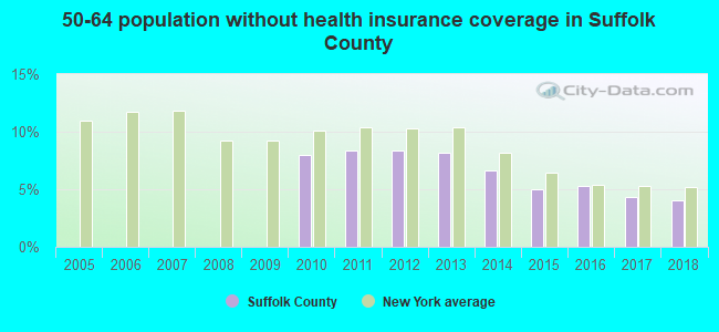 50-64 population without health insurance coverage in Suffolk County