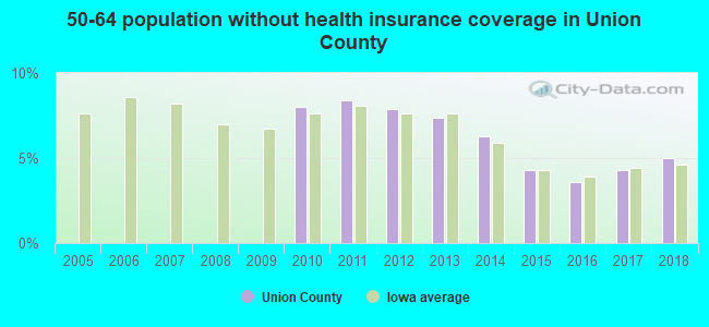 50-64 population without health insurance coverage in Union County