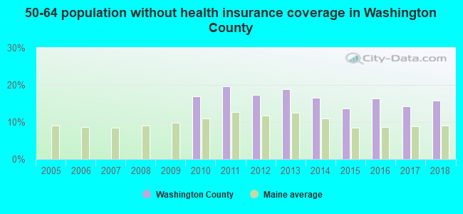 50-64 population without health insurance coverage in Washington County