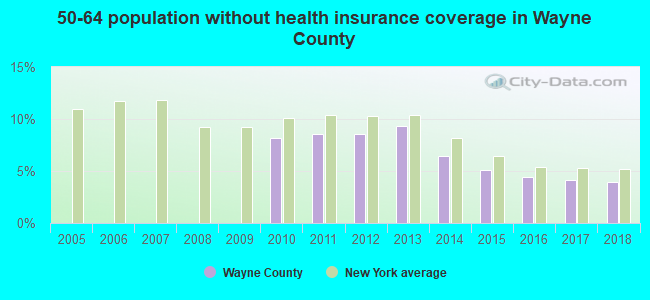50-64 population without health insurance coverage in Wayne County