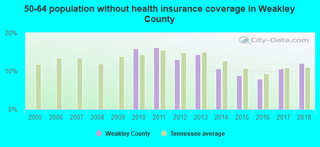 50-64 population without health insurance coverage in Weakley County