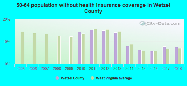 50-64 population without health insurance coverage in Wetzel County