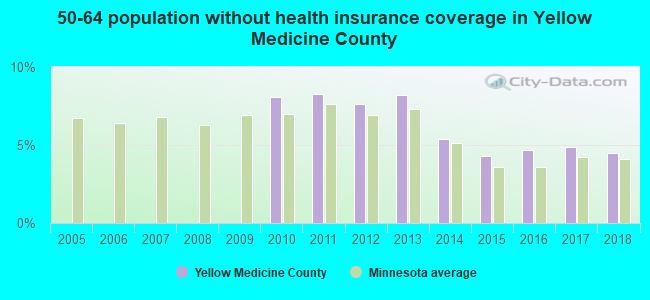 50-64 population without health insurance coverage in Yellow Medicine County