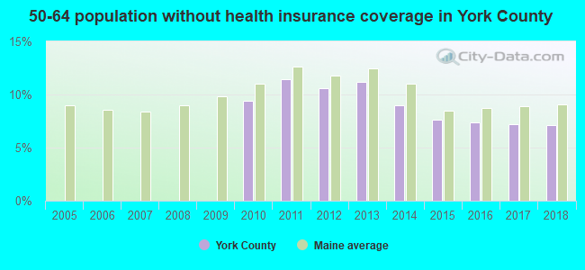50-64 population without health insurance coverage in York County