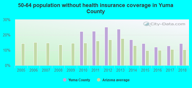 50-64 population without health insurance coverage in Yuma County