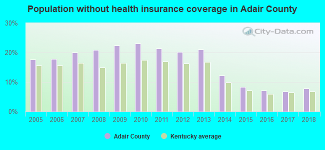 Population without health insurance coverage in Adair County