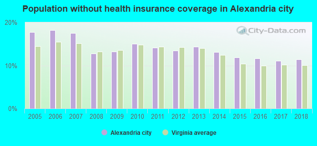 Population without health insurance coverage in Alexandria city