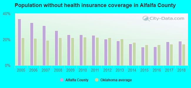 Population without health insurance coverage in Alfalfa County