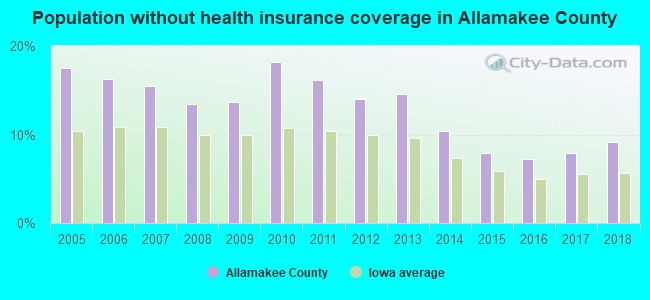 Population without health insurance coverage in Allamakee County
