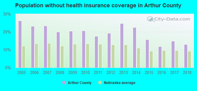 Population without health insurance coverage in Arthur County